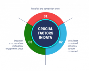 Crucial factors in data